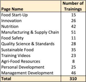 Free Online Food Industry Trainings