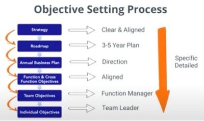 Objective Setting Process