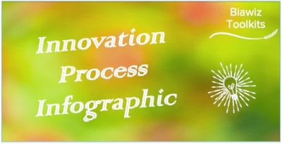 Innovation Process Infographic